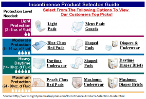 Incontinence Protection Level Guide 02a